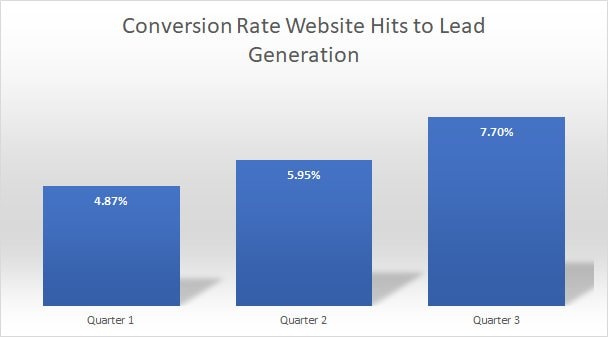 Conversion Rate Graph