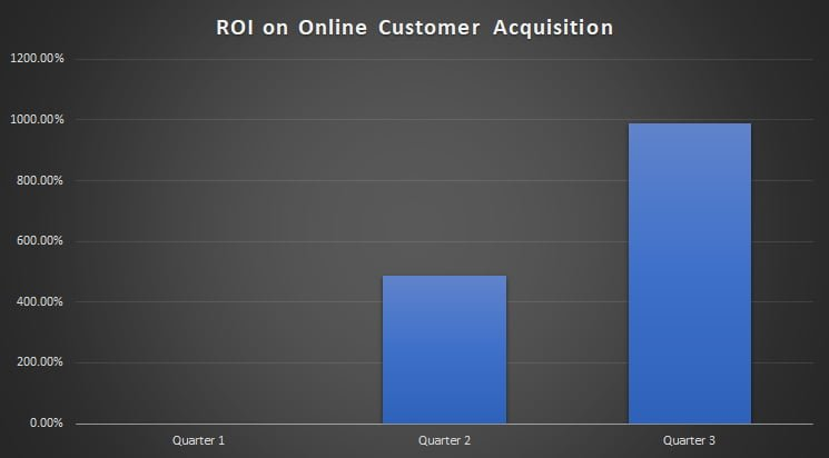 ROI Graph